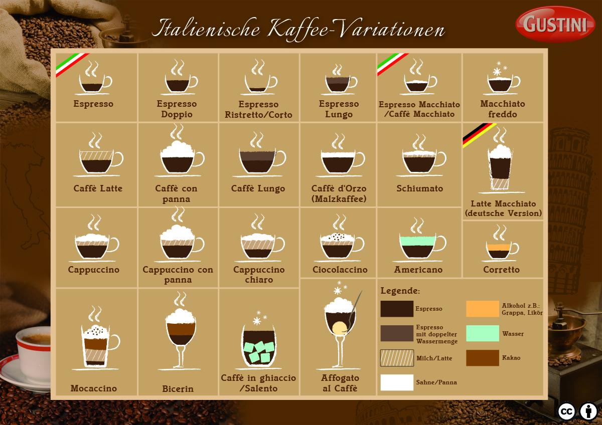 Cappuccino latte macchiato unterschied
